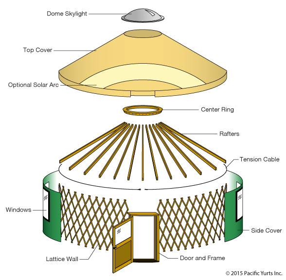 Exploded View Diagram showing all major yurt components